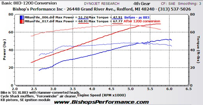 Bishop's Performance - Sportster & Buell Dyno Graphs