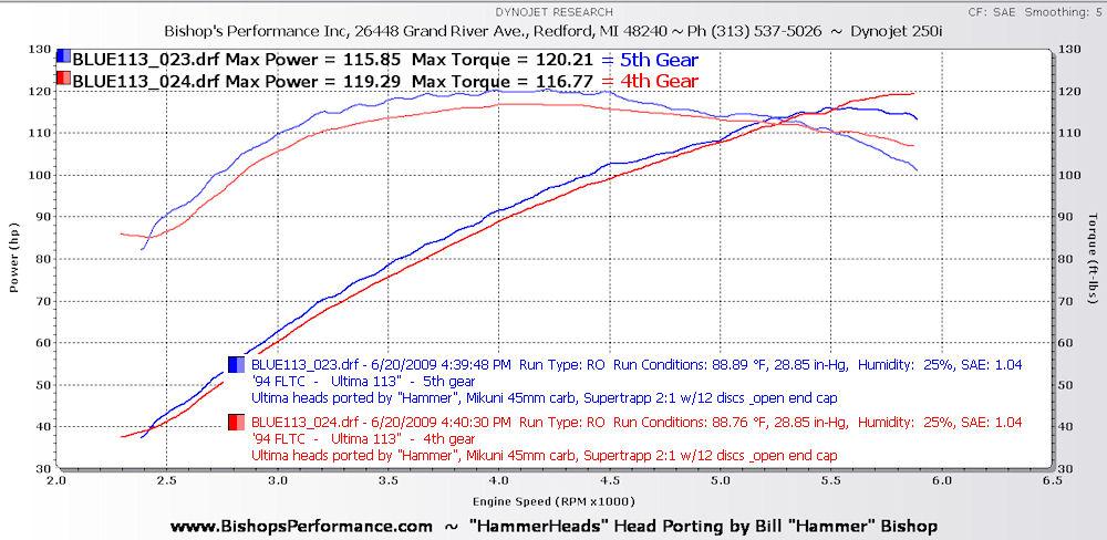 Bishop 39 S Performance Evo Dyno Graphs
