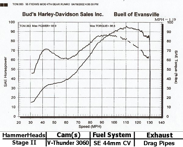 Bishop's Performance - Evo Dyno Graphs