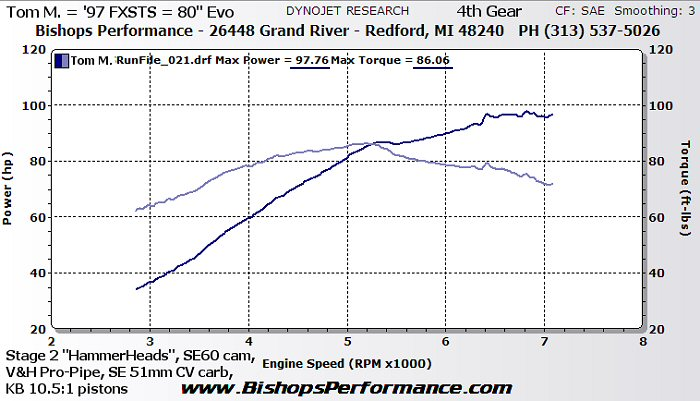 Bishop's Performance - Evo Dyno Graphs